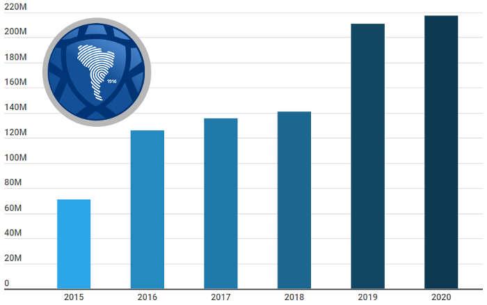 2020 | Cota da Libertadores com 3,9% de aumento e Sul-Americana congelada