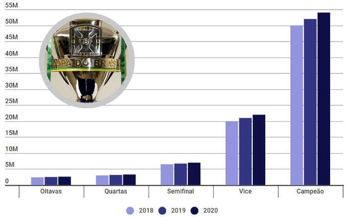 As cotas da Copa do Brasil de 2020, com R$ 303 milhões para 91 clubes