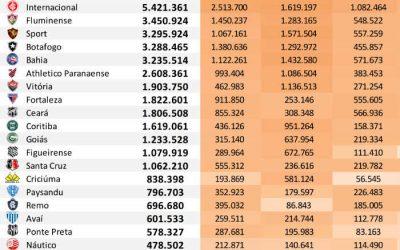 As redes sociais dos 50 maiores clubes do Brasil até janeiro de 2020, via Ibope