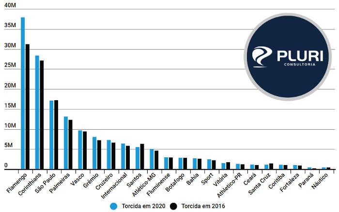 Pesquisa da Pluri aponta 6 clubes do Nordeste com torcidas acima de 1 milhão