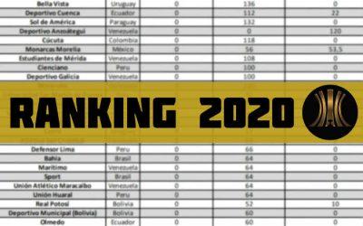 Ranking Conmebol da Libertadores 2020 com Bahia (124º), Sport (126º) e Náutico (186º)