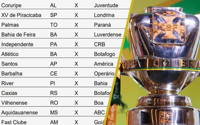 A tabela da 1ª fase da Copa do Brasil de 2020, com 25 clubes nordestinos