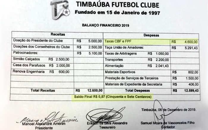 O 1º balanço financeiro de PE em 2020, com superávit de 57 centavos no Timbaúba