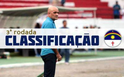 O resumo da 3ª rodada do Campeonato Pernambucano 2020. Santa segue 100%