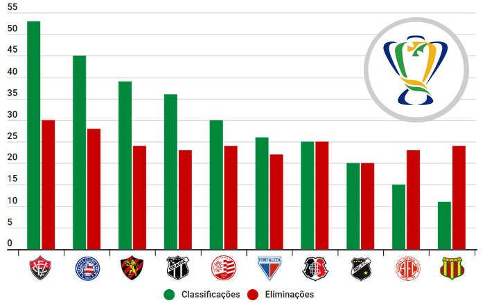 Os 25 clubes nordestinos com mais classificações na Copa do Brasil, de 1989 a 2019