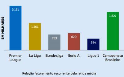 Estudo | Faturamento do Brasileirão é 6 vezes menor que o da Premier League