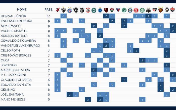 Os clubes com a maior rotatividade de técnicos nos últimos 10 anos. Quase 19