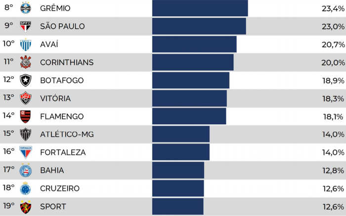 Os clubes que mais utilizaram a base nos últimos 5 anos. Média de 19%