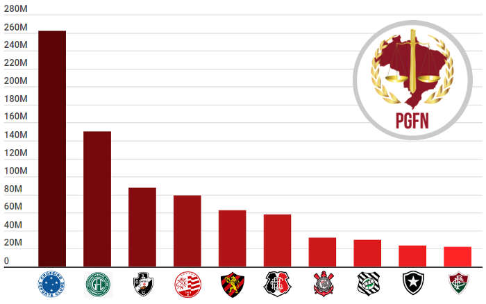 O ranking de dívidas com a União entre os 60 clubes das Séries A, B e C de 2020