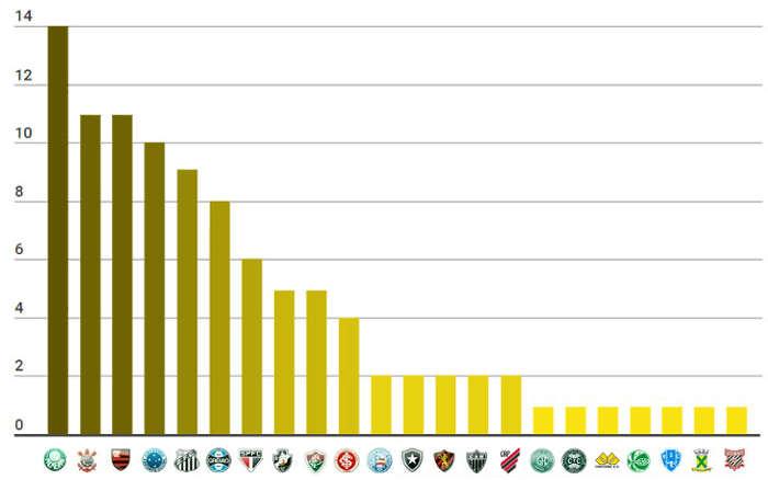 O ranking de títulos nacionais do Brasil, com 100 estrelas douradas