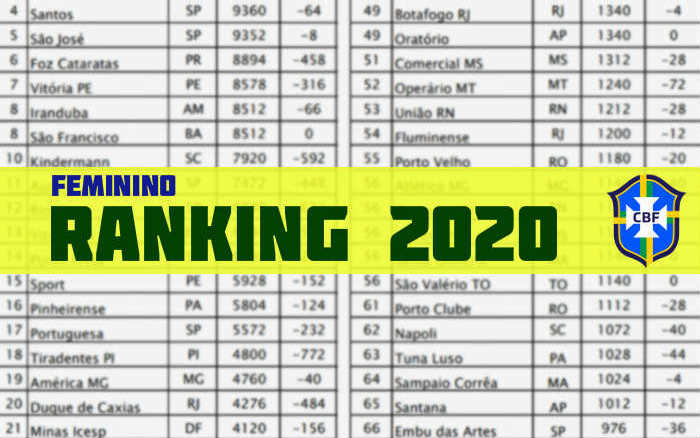 Ranking Feminino da CBF para 2020 com Vitória (7º), Sport (15º) e Náutico (27º)