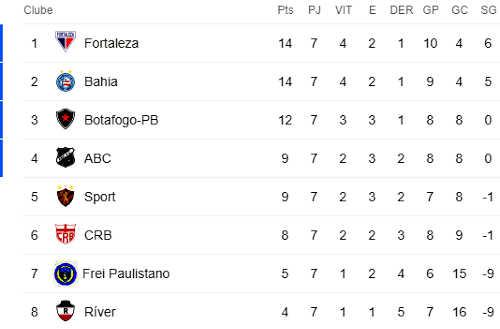 Classificacao Serie B Brasileirao 2020 Calendario Do Brasileirao 2020 2020 04 04