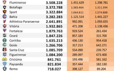 Top 50 | O ranking de redes sociais dos clubes do Brasil até março de 2020