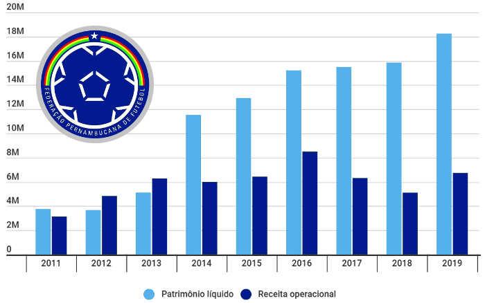 Balanço da FPF registra o 7º superávit seguido. E clubes ainda devem R$ 10 milhões