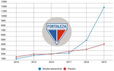 Balanço do Fortaleza em 2019 registra a maior receita da história do clube
