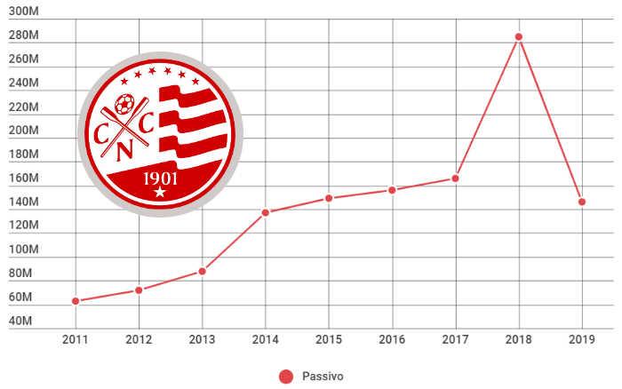 Balanço do Náutico em 2019 reduz o passivo em 48%, agora em R$ 146 milhões