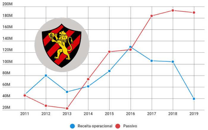 Balanço do Sport em 2019 aponta a menor receita na década e 7º déficit seguido
