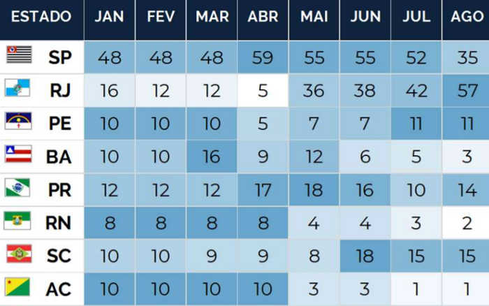 Calendário de 2019 teve 645 times em campo (de 874). Só usaram 30% do tempo útil
