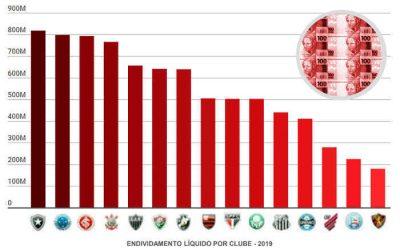O ranking de dívidas no Brasil em 2019, com os 20 maiores clubes somando R$ 8,3 bilhões