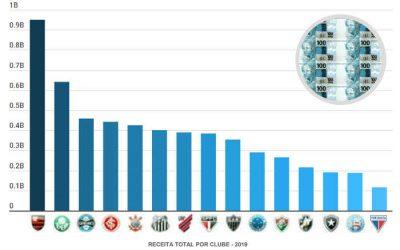 O ranking de receitas no Brasil em 2019, com 15 clubes acima de R$ 100 milhões
