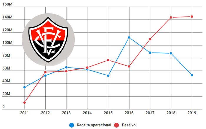 Balanço do Vitória em 2019 tem queda de R$ 34 milhões na receita e passivo recalculado