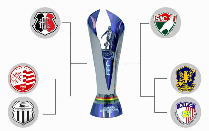 O mata-mata do Campeonato Pernambucano de 2020, com formato inédito