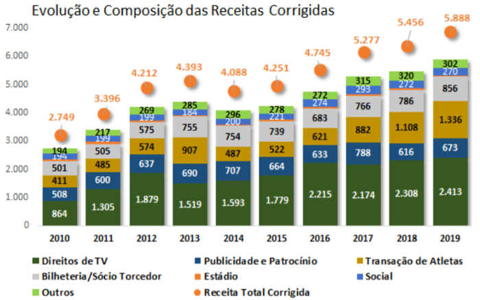 O raio x do Itaú sobre os balanços de Bahia, Ceará, Fortaleza, Sport e Vitória. Do rumo certo ao milagre