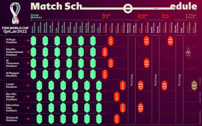 A agenda da Copa do Mundo no Catar, com 4 jogos diários durante 12 dias