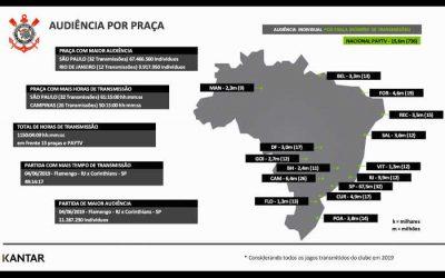 TV | Corinthians teve 1.150 horas de transmissão em 2019. Média de Salvador em 3º no país