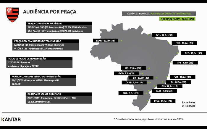 TV   Flamengo teve 1.700 horas de transmissão em 2019. Recife teve 30 jogos do Fla