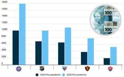 Coronavírus | Itaú estima queda de R$ 226 milhões nas receitas dos clubes do NE em 2020
