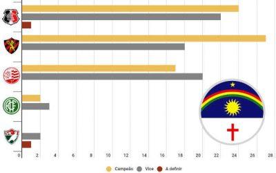 O ranking de finais no Pernambucano, com 72 decisões entre 1915 e 2020
