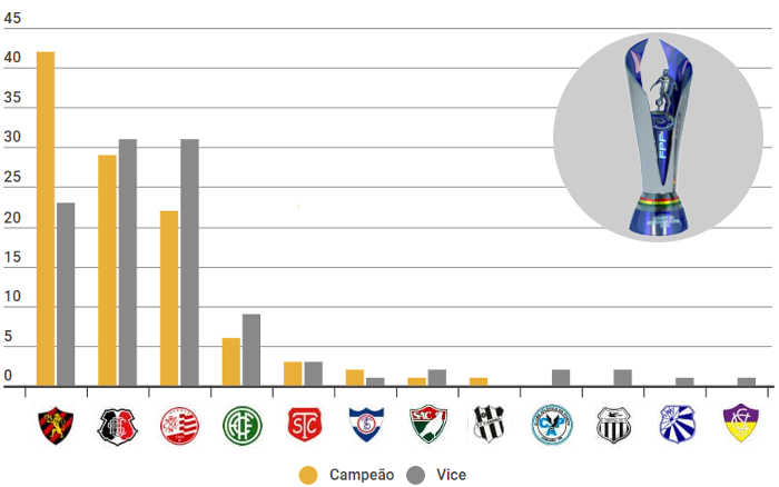 O ranking de títulos pernambucanos em 106 edições, com a 1ª taça do interior