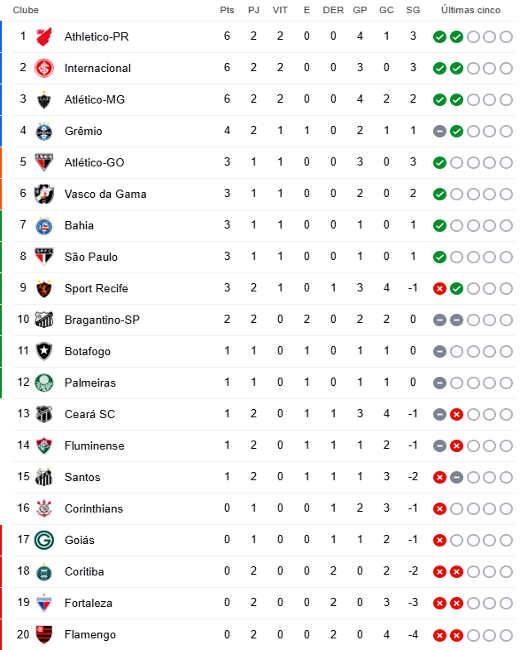 A Classificacao Da Serie A De 2020 Apos A 2ª Rodada Com O Flamengo Na Lanterna Cassio Zirpoli