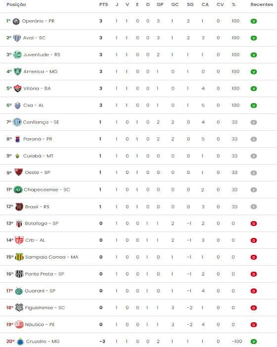 A Classificacao Da Serie B De 2020 Apos A 1ª Rodada Encerrada Com Empate Do Oeste Praxe Cassio Zirpoli