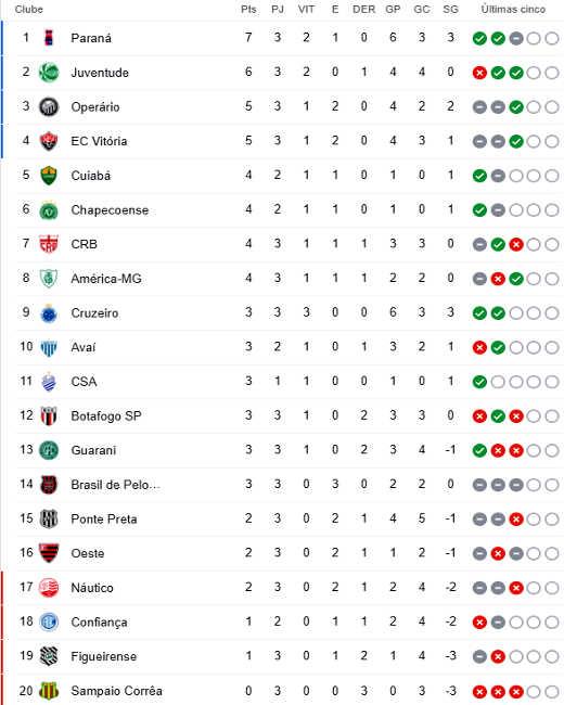 A Classificacao Da Serie B De 2020 Apos A 3ª Rodada Com O Cruzeiro 100 E Fora Do G4 Cassio Zirpoli