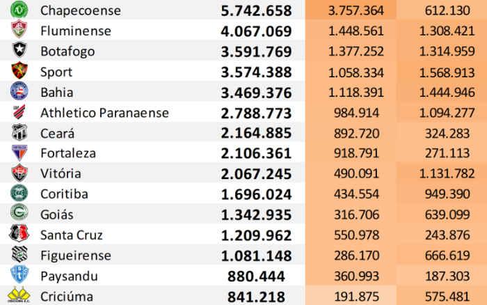 Top 50 | O ranking de redes sociais dos clubes do Brasil até setembro de 2020