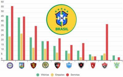 Feminino   As melhores campanhas do Nordeste nos campeonatos nacionais (2007-2020)