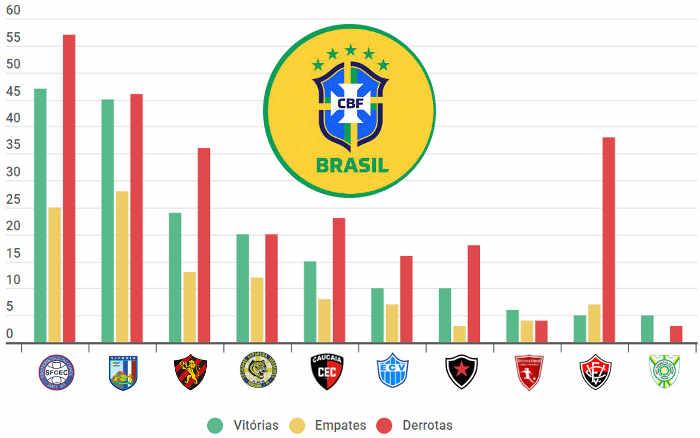 Feminino | As melhores campanhas do Nordeste nos campeonatos nacionais (2007-2020)