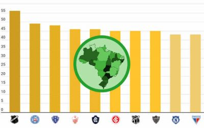 Top 50   Os maiores campeões estaduais até 2020, com novo top ten histórico