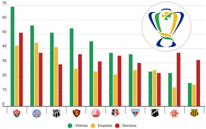 O ranking nordestino na Copa do Brasil, com 89 clubes de 1989 a 2020; Ceará passou o Sport