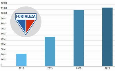 2021   Fortaleza projeta orçamento de R$ 113 milhões, mas precisa ficar na Série A