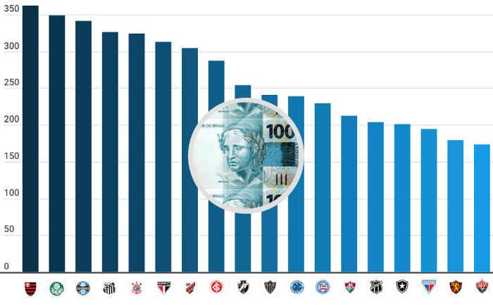 O ranking de clubes mais atrativos para investidores; 5 nordestinos entre os 20