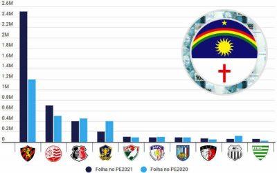 As folhas dos clubes do Pernambucano 2021 somam R$ 4,27 milhões, com 58% no Sport