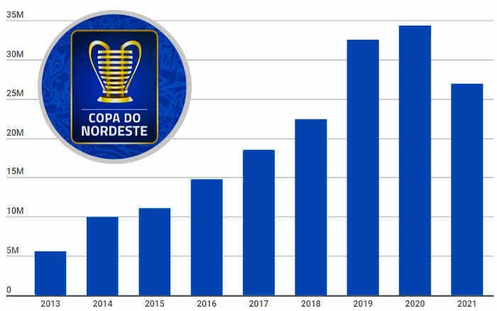 Cota fixa da Copa do Nordeste cai para R$ 26,9 milhões em 2021. Recuperação via PPV?