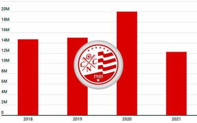 2021 | Fora das Copas (NE e BR), o Náutico projeta orçamento com redução de 39%