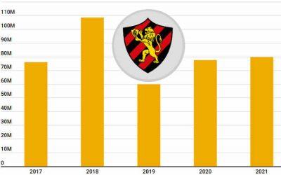 2021 | Orçamento do Sport abaixo de R$ 100 mi, mas com superávit e sem cota adiantada