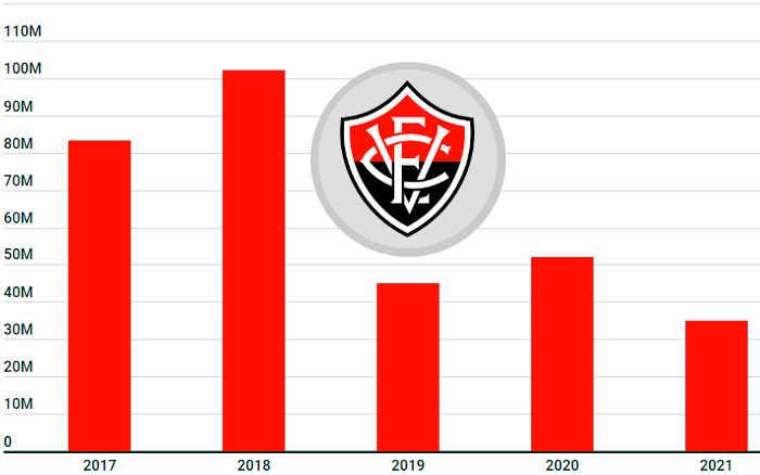 2021 | Na Série B pelo 3º ano, Vitória tem queda de R$ 17 milhões no orçamento
