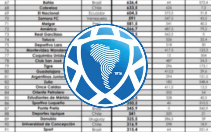 O novo Ranking de Clubes da Conmebol para 2021, com o G7 do NE entre os 273 da América