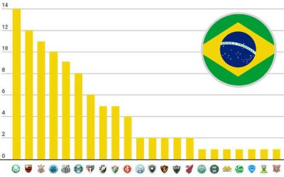 O ranking de títulos nacionais do Brasil, com 101 estrelas; Fla sobe um degrau